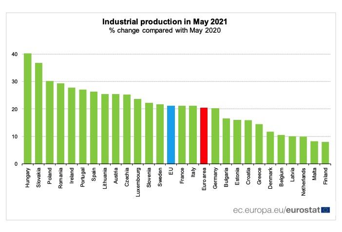 Eurostat - produkcja przemysłowa w maju 2021