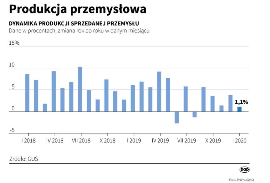 Produkcja przemysłowa w styczniu wzrosła