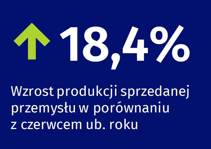 GUS: wzrost produkcji przemysłowej w czerwcu