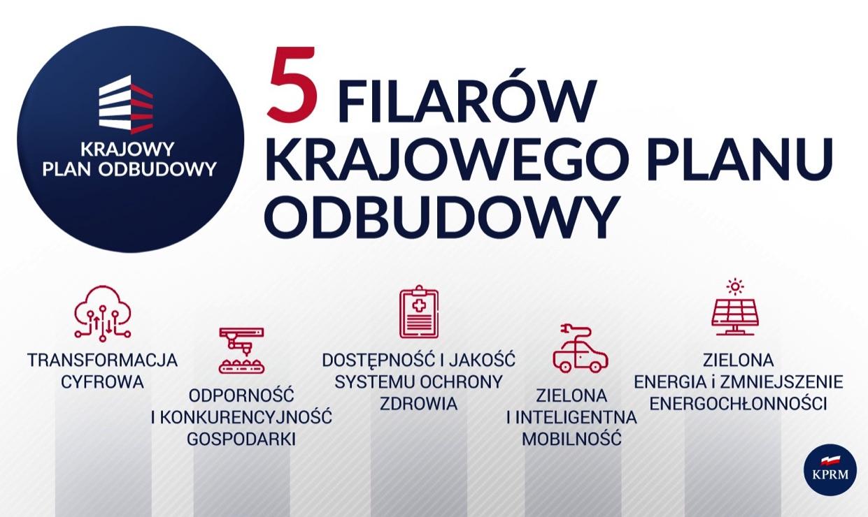 Krajowy Plan Odbudowy (KPO) dla Polski