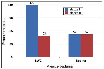Rys. 3. Udarność SWC oraz metalu spoiny w złączu spawanym jednokrotnie (I) i dwukrotnie (II)