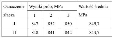 Tablica 3. Wyniki badań wytrzymałości na rozciąganie połączeń spawanych ze stali S690QL