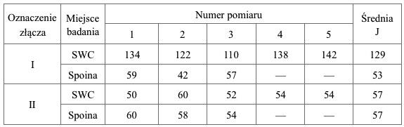 Tablica 4. Wyniki badania pracy łamania dla złącza wykonanego jedno- i dwukrotnie