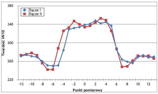 Rys. 6. Rozkład twardości na przekroju poprzecznym złącza spawanego jednokrotnie (Złącze I) oraz złącza spawanego dwukrotnie (Złącze II)