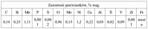 Wyniki analizy składu chemicznego stali S690QL