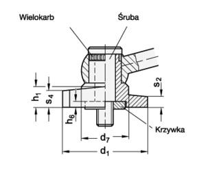 odpychanie osiowe – dźwignia GN 918.1