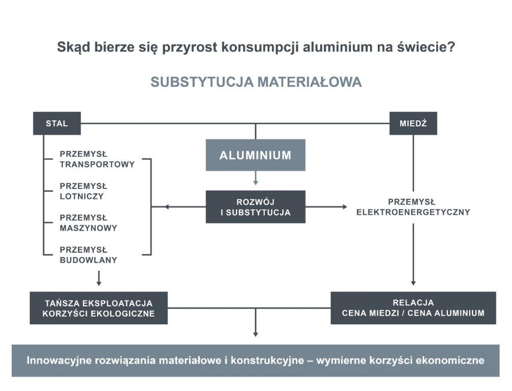 Aluminium w nowoczesnych procesach technologicznych