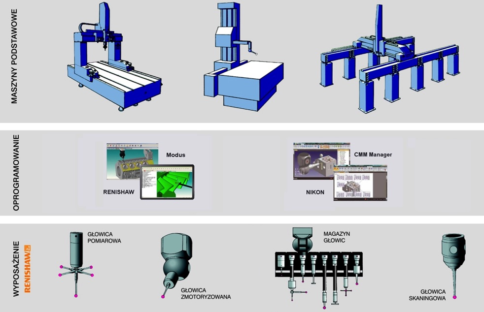 Modernizacja maszyn pomiarowych
