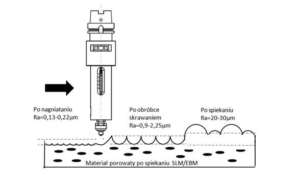 Rys. 2. Powierzchnia elementów wykonanych metodami przyrostowymi po różnych operacjach obróbki