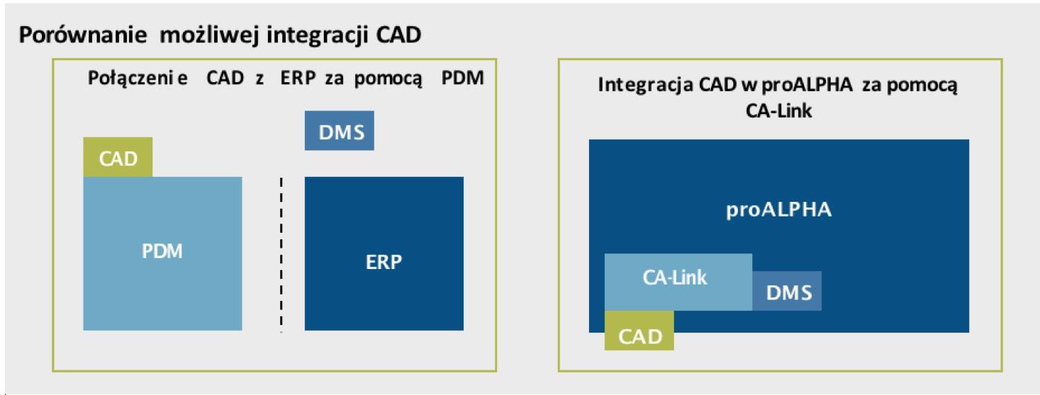 proalpha/integracja-cad-erp