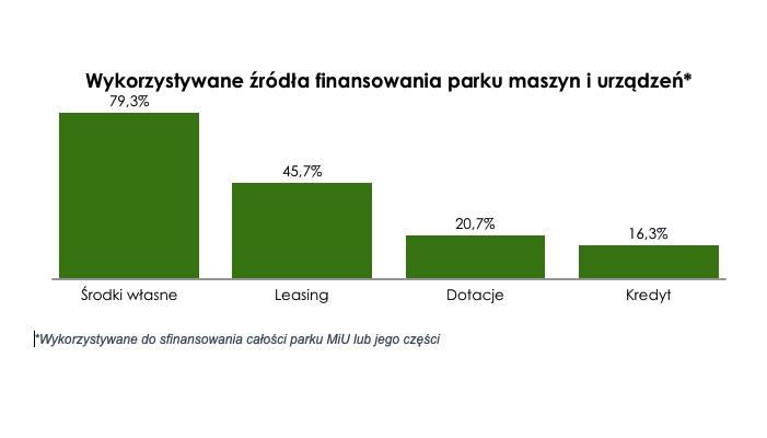 Siemens Financial Services wykres wykorzystane źródła finansowania