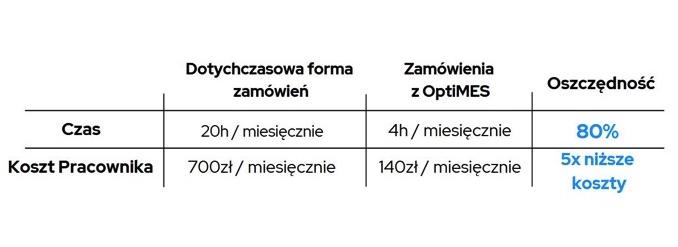 system OptiMES efekty wdrożenia