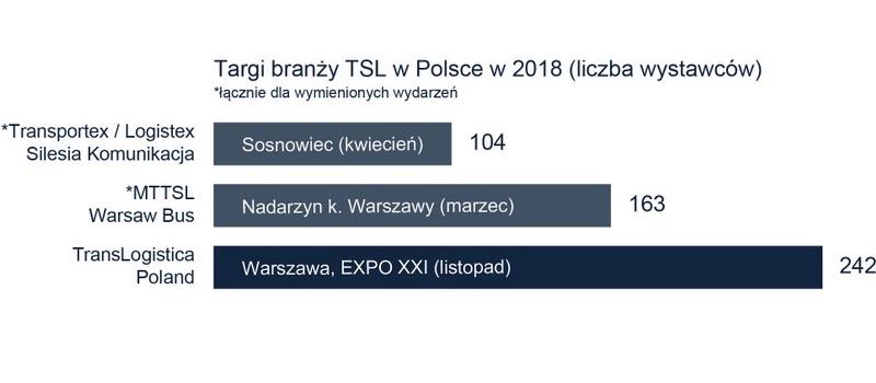 Branży TSL w Polsce zestawienie targów
